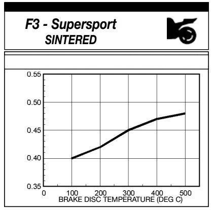 WRP F3 Sinterizado Especificación