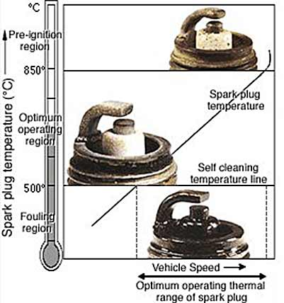 Spark Plug Temparature, Fouling and Pre-Ignition